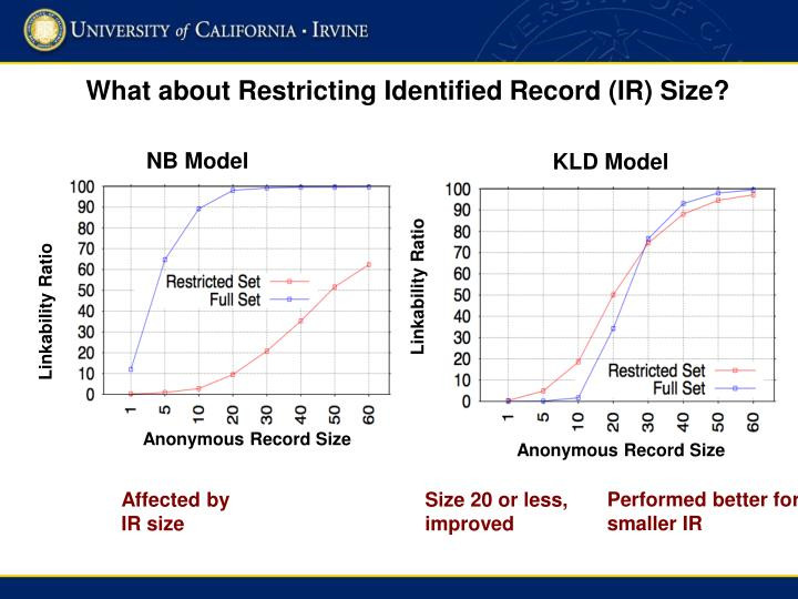 What about Restricting Identified Record (IR) Size?