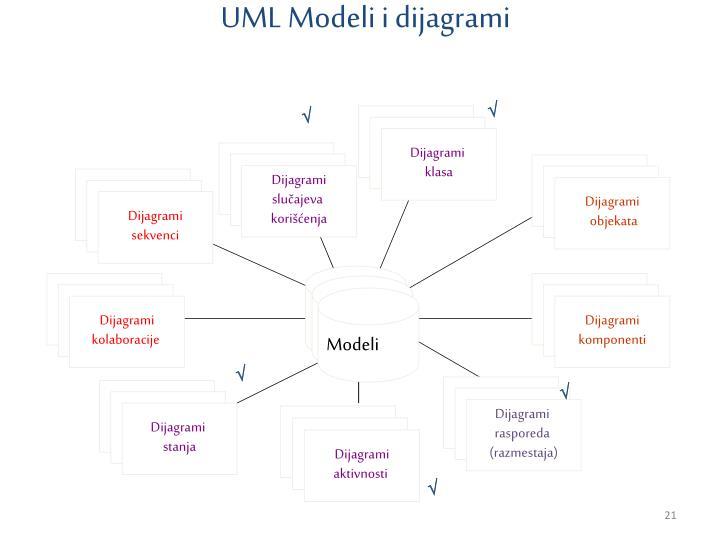 UML Modeli i dijagrami