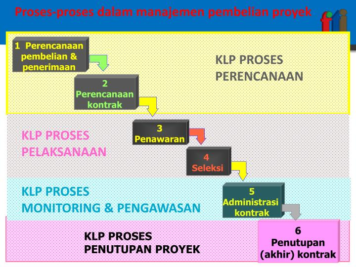 Proses-proses