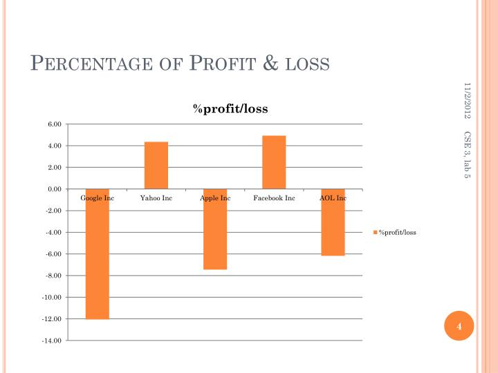 Percentage of Profit & loss