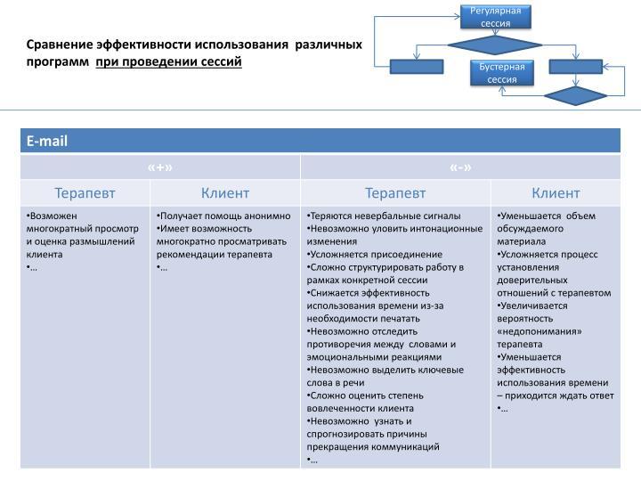 Сравнение эффективности использования  различных программ