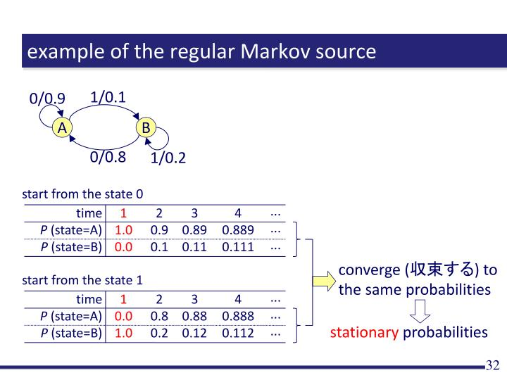 example of the regular Markov source