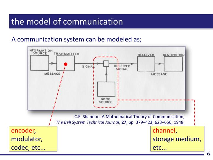 the model of communication