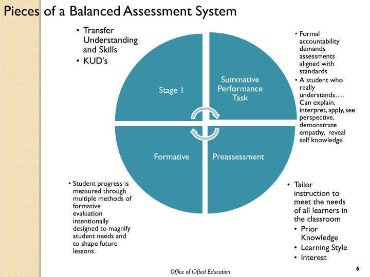 Pieces of a Balanced Assessment System