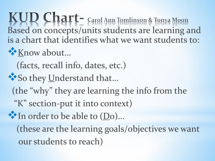Based on concepts/units students are learning and is a chart that identifies what we want students to: