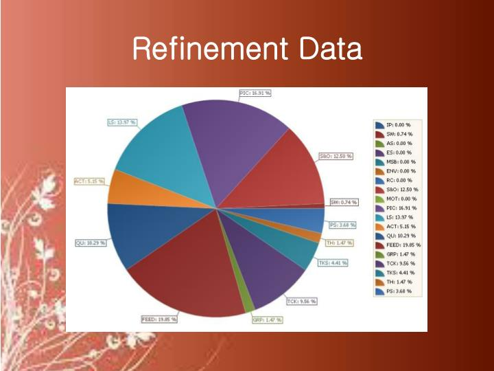 Refinement Data