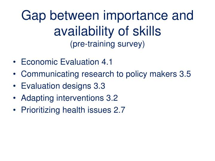 Gap between importance and availability of