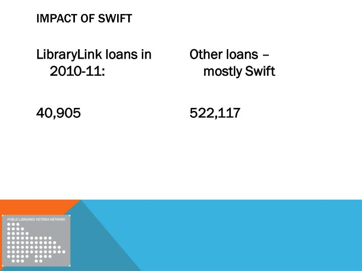 Impact of swift
