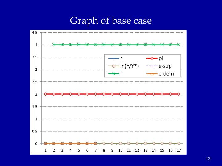 Graph of base case