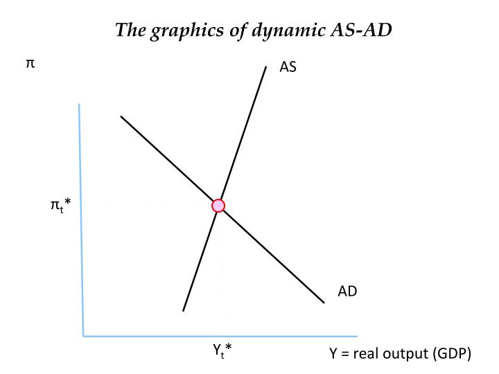 The graphics of dynamic AS-AD