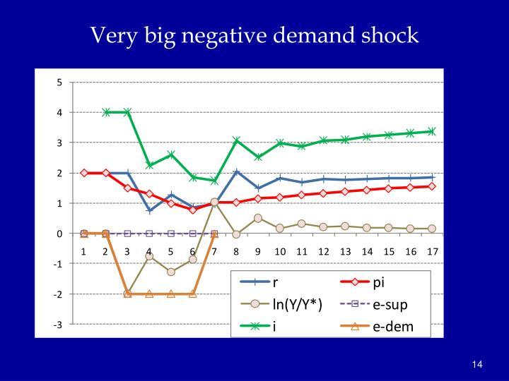 Very big negative demand shock