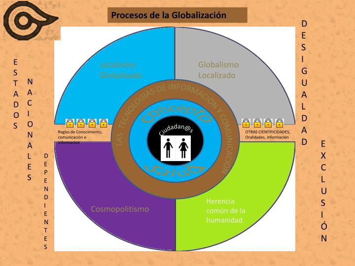 Procesos de la Globalización