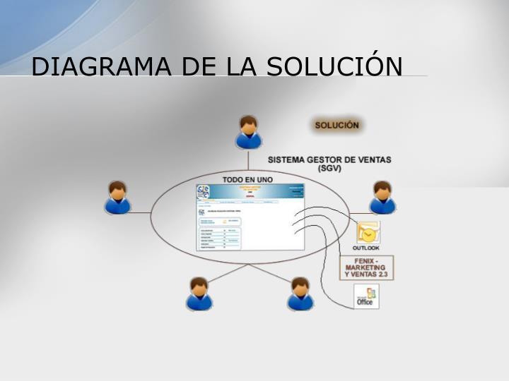 DIAGRAMA DE LA SOLUCIÓN