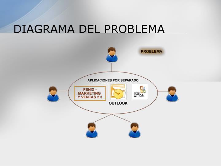 DIAGRAMA DEL PROBLEMA