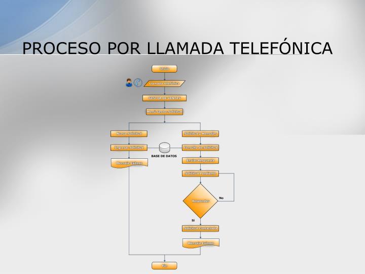 PROCESO POR LLAMADA TELEFÓNICA