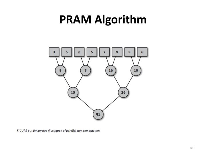 PRAM Algorithm