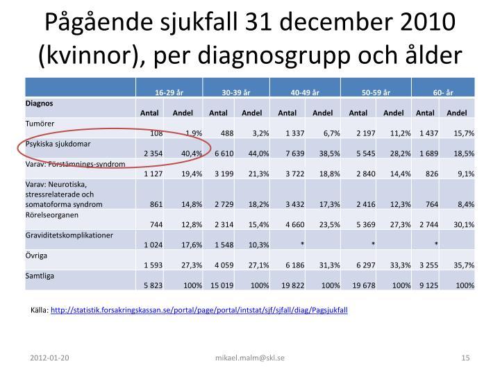 Pågående sjukfall 31 december 2010 (kvinnor), per diagnosgrupp och ålder