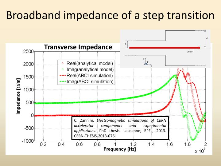 Broadband impedance of a step transition