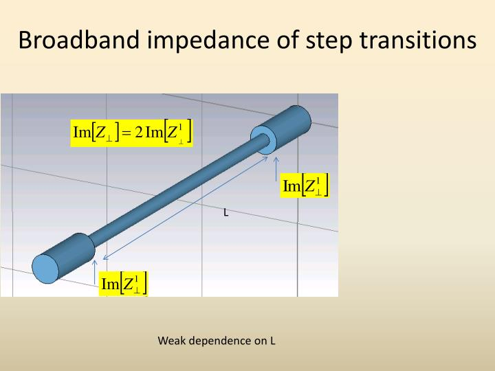 Broadband impedance