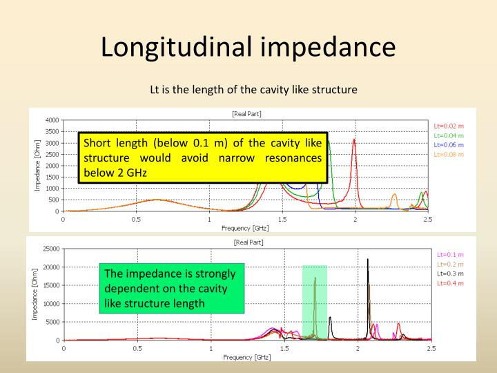 Longitudinal impedance