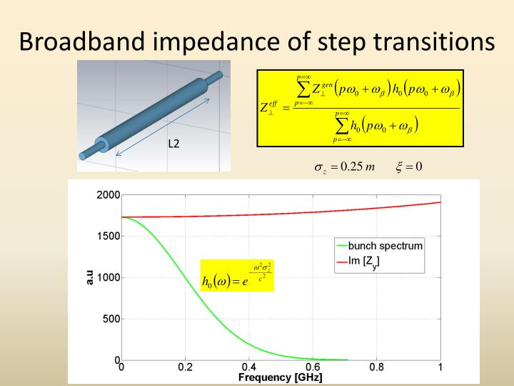 Broadband impedance of step transitions