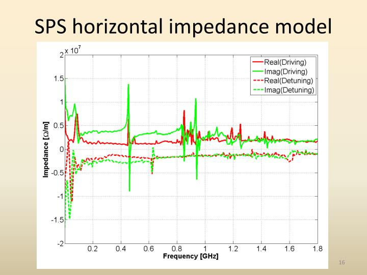 SPS horizontal impedance model