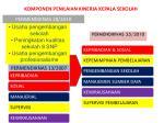 komponen penilaian kinerja kepala sekolah