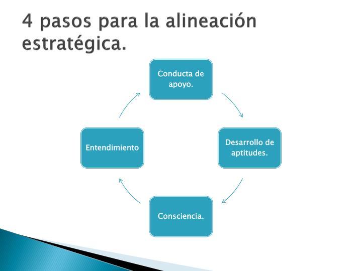 4 pasos para la alineación estratégica.