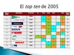 el top ten de 2005