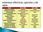 empresas el ctricas gasistas y de agua