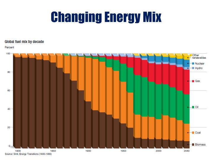 Changing Energy Mix