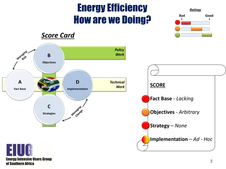 Energy efficiency how are we doing