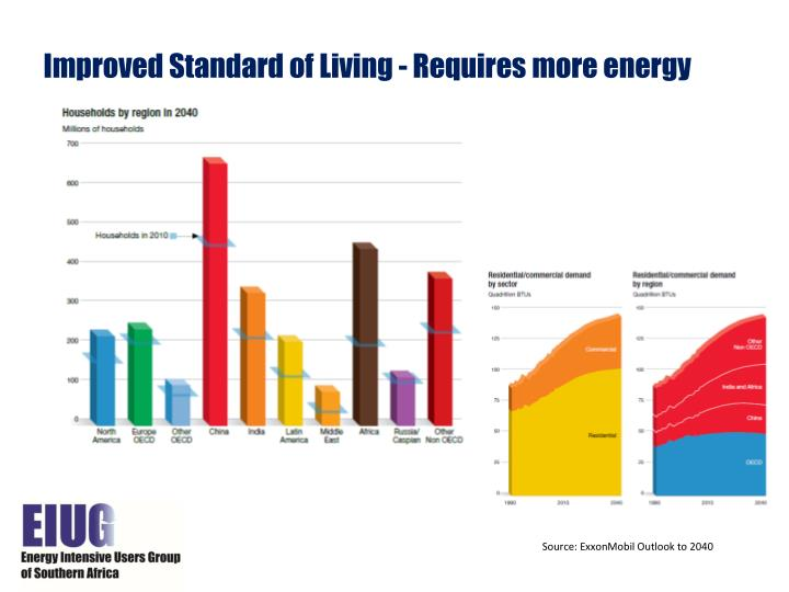Improved Standard of Living - Requires more energy
