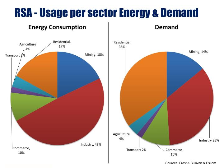 RSA - Usage per sector Energy & Demand