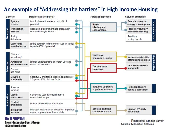 "An example of ""Addressing the barriers"" in High Income Housing"
