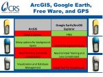 arcgis google earth free ware and gps