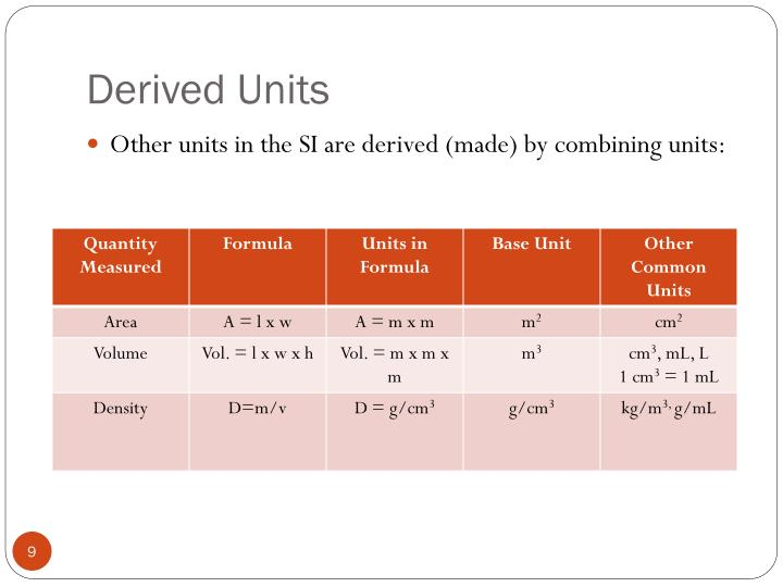 Derived Units
