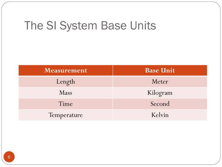 The SI System Base Units