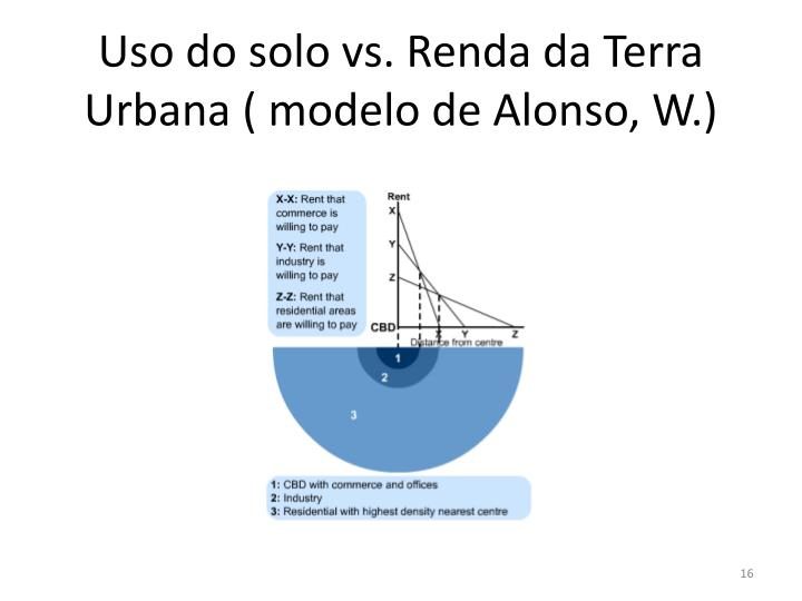 Uso do solo vs. Renda da Terra Urbana ( modelo de Alonso, W.)