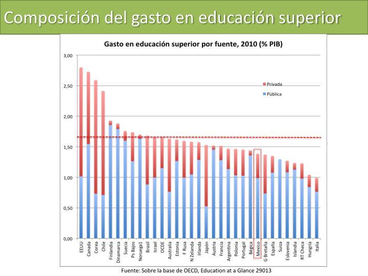 Composición del gasto en educación superior