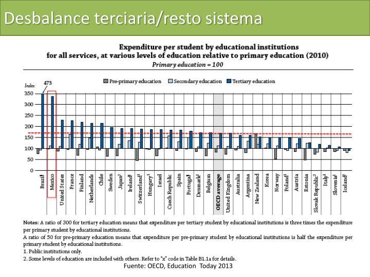 Desbalance terciaria/resto sistema