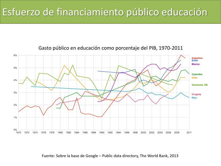 Esfuerzo de financiamiento público educación