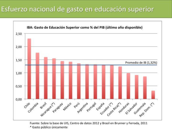 Esfuerzo nacional de gasto en educación superior