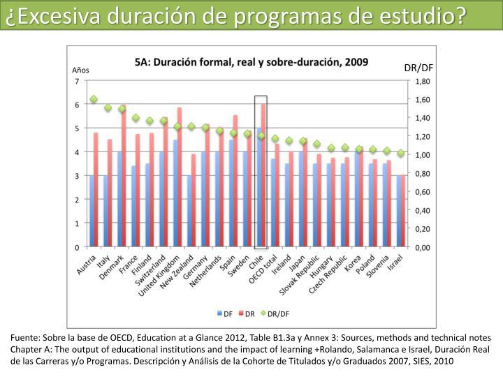 ¿Excesiva duración de programas de estudio?