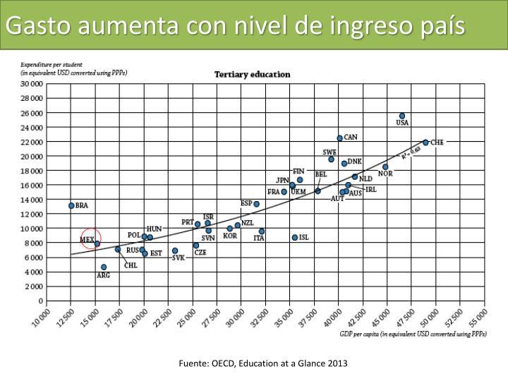 Gasto aumenta con nivel de ingreso país