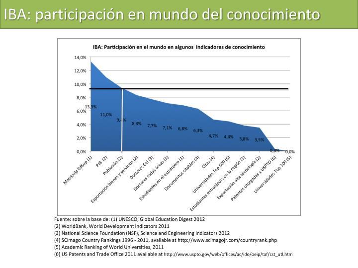 IBA: participación en mundo del conocimiento