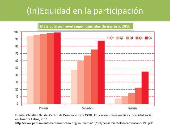 (In)Equidad en la participación