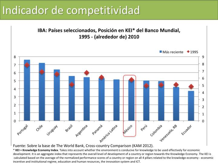Indicador de competitividad