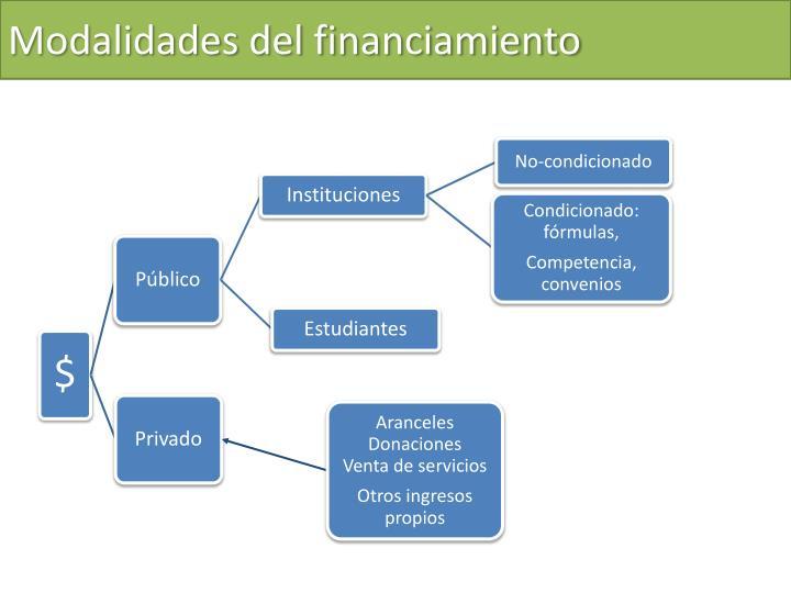 Modalidades del financiamiento