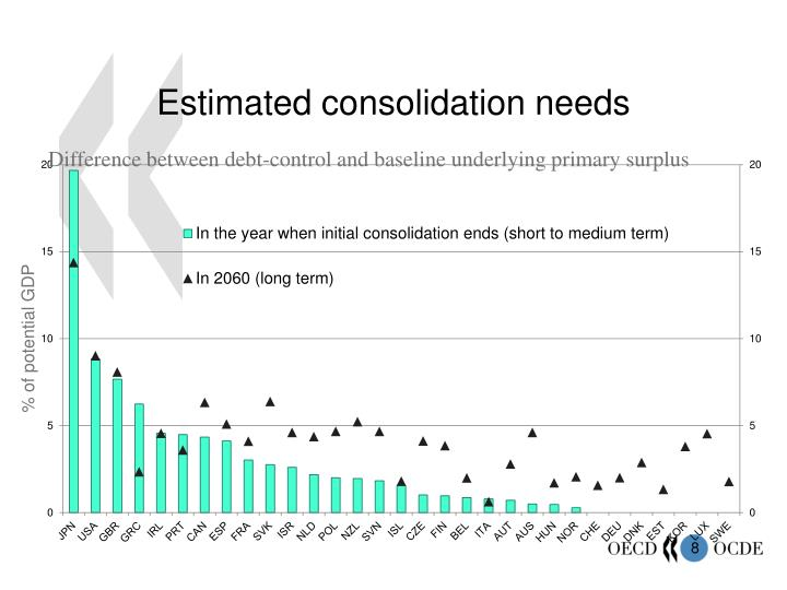 Estimated consolidation needs